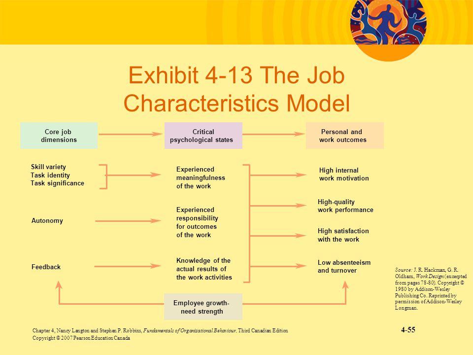 Exhibit 4-13 The Job Characteristics Model