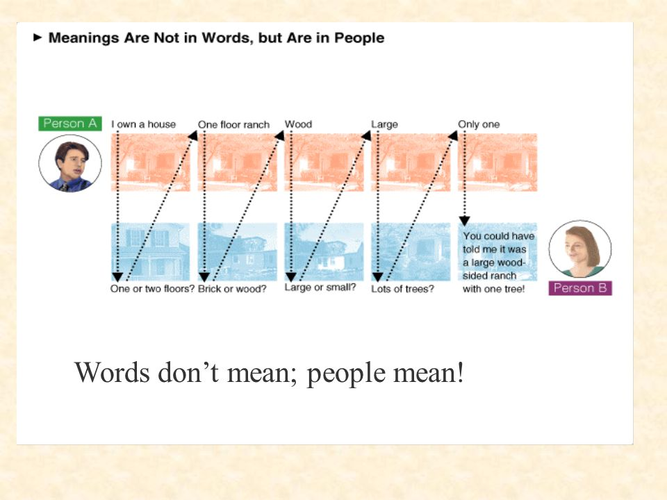 Words don't mean; people mean!