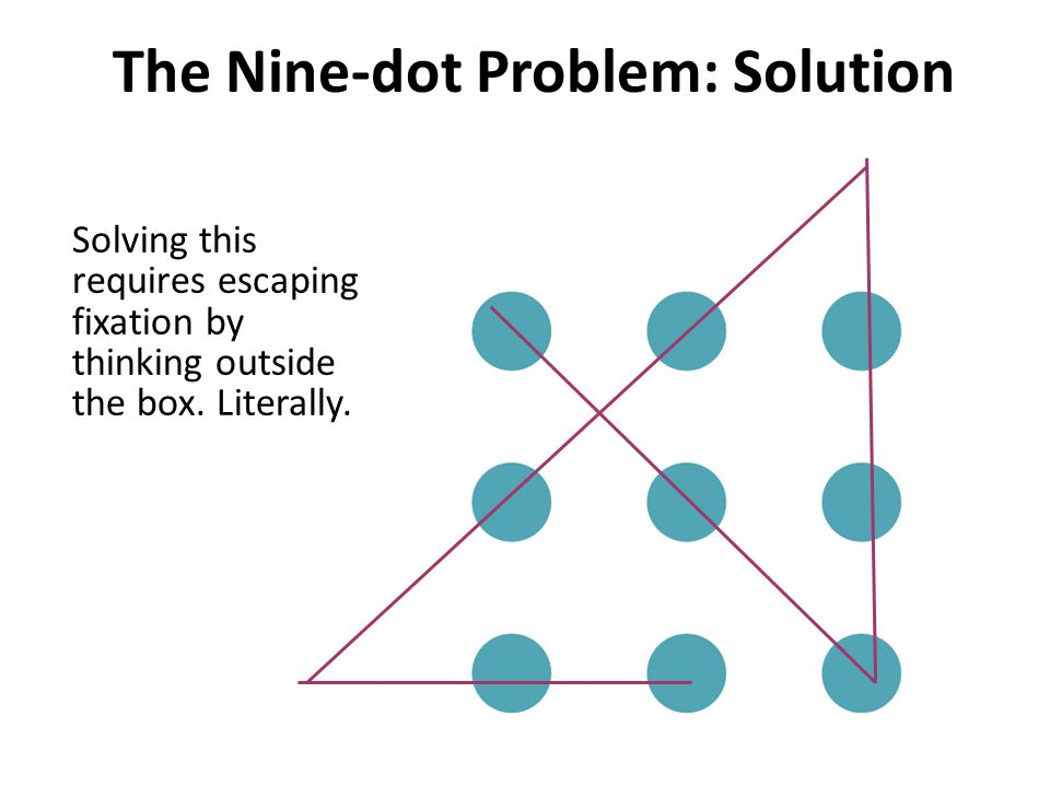 The Nine-dot Problem: Solution
