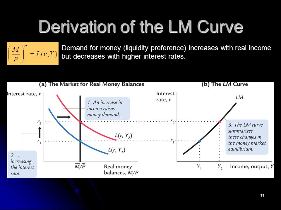Derivation of the LM Curve