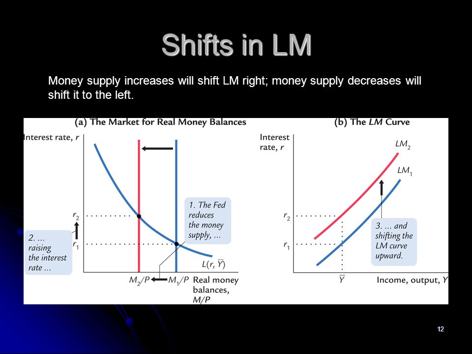 Shifts in LM Money supply increases will shift LM right; money supply decreases will. shift it to the left.
