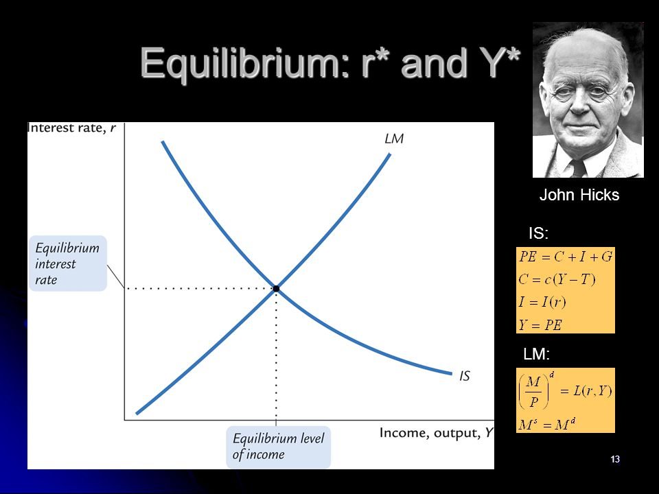 Equilibrium: r* and Y* John Hicks IS: LM: 13