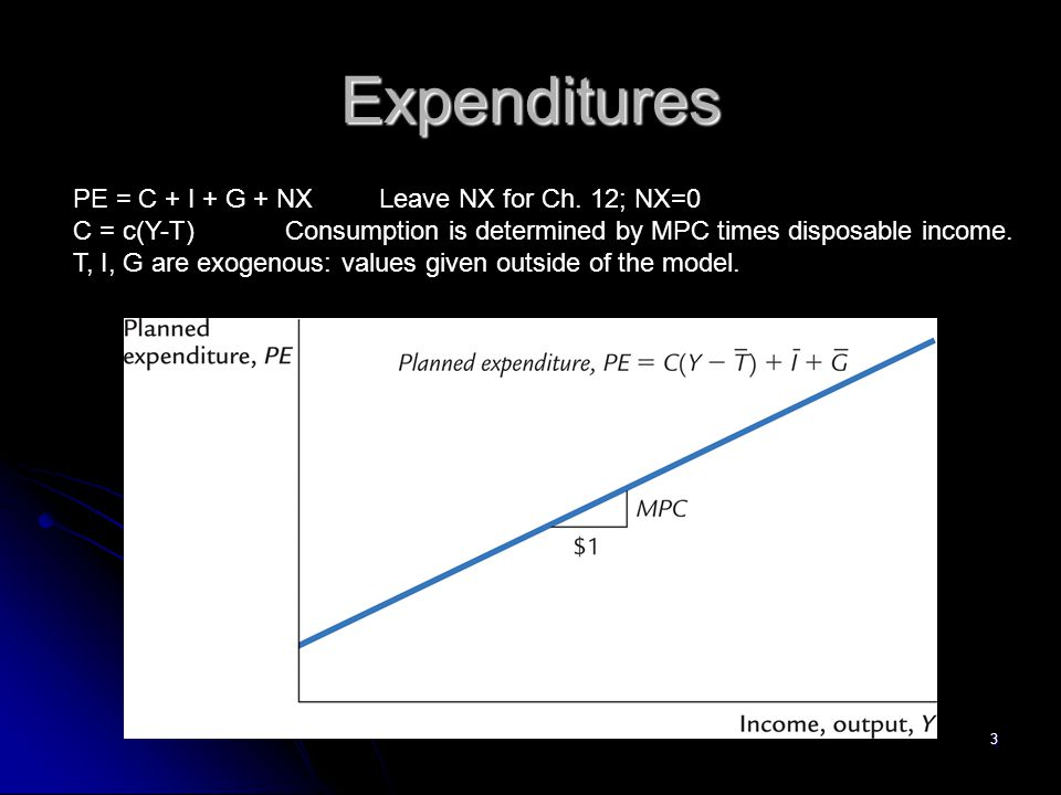 Expenditures PE = C + I + G + NX Leave NX for Ch. 12; NX=0