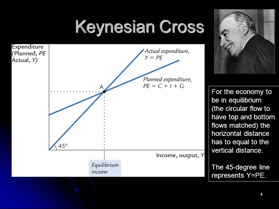 Keynesian Cross For the economy to be in equilibrium