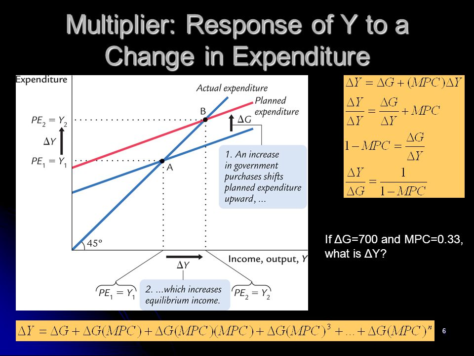 Multiplier: Response of Y to a Change in Expenditure