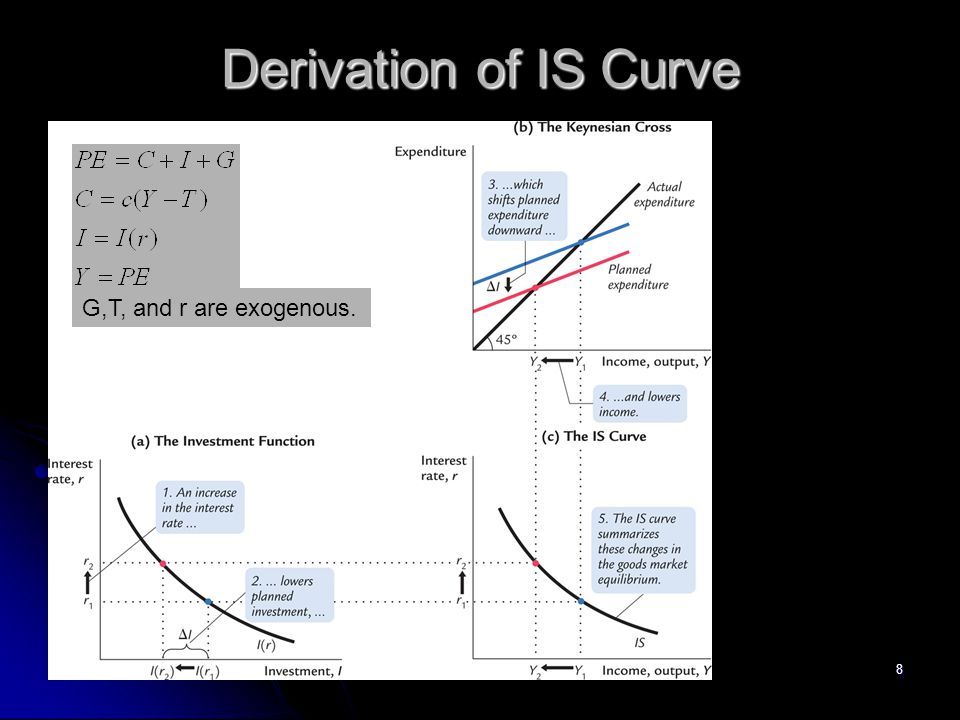 Derivation of IS Curve G,T, and r are exogenous. 8