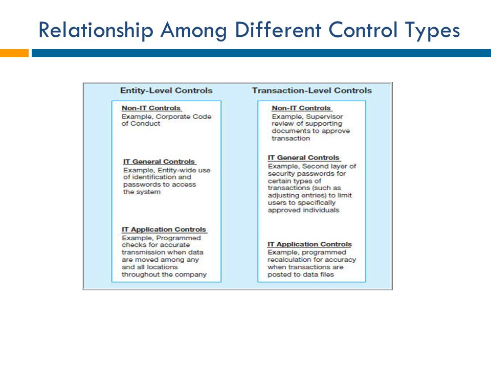 Relationship Among Different Control Types