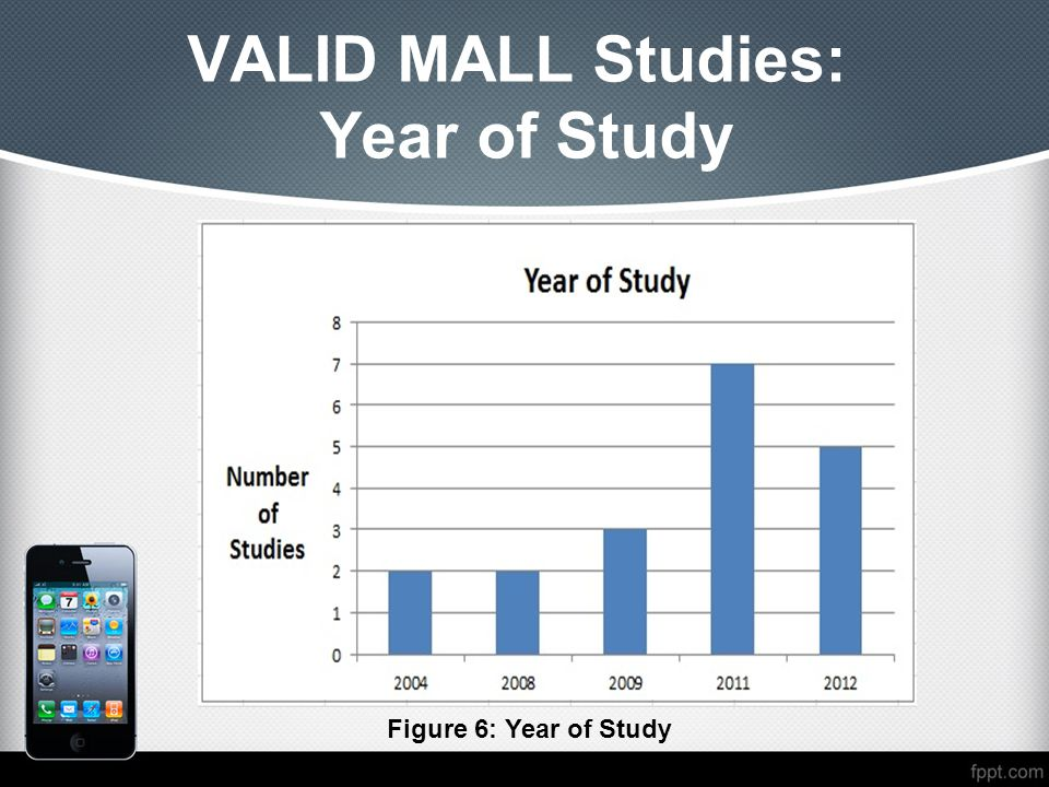 VALID MALL Studies: Year of Study