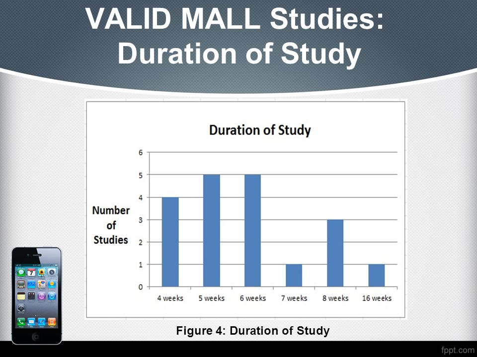 VALID MALL Studies: Duration of Study
