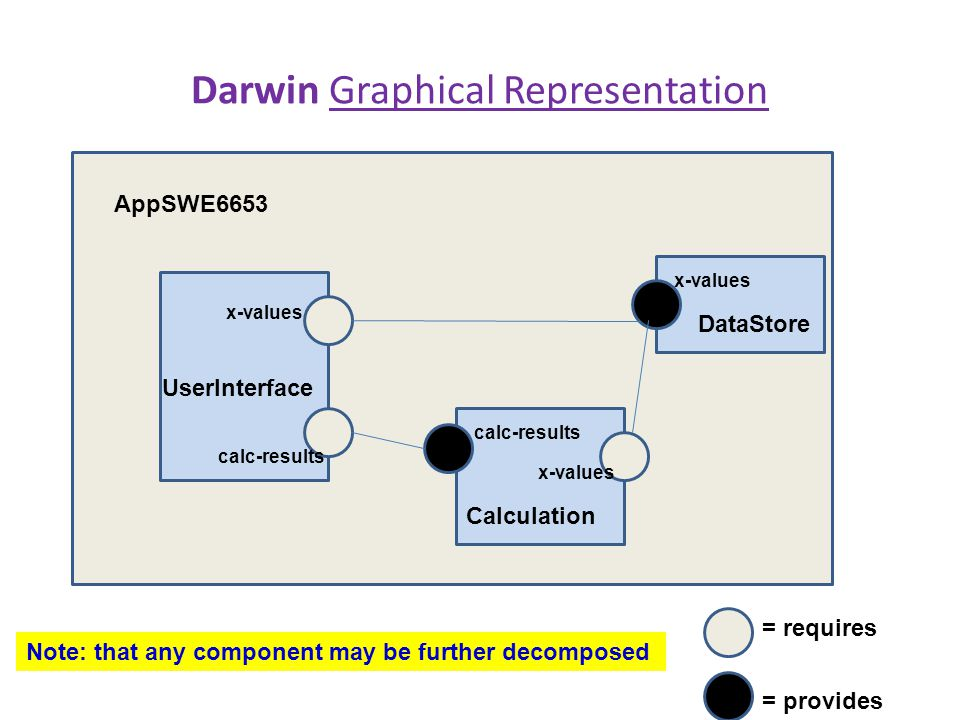 Darwin Graphical Representation