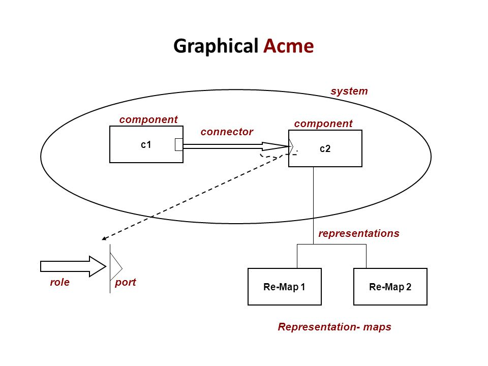 Graphical Acme system component component connector representations
