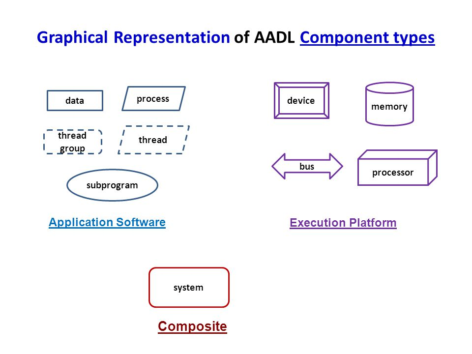 Graphical Representation of AADL Component types