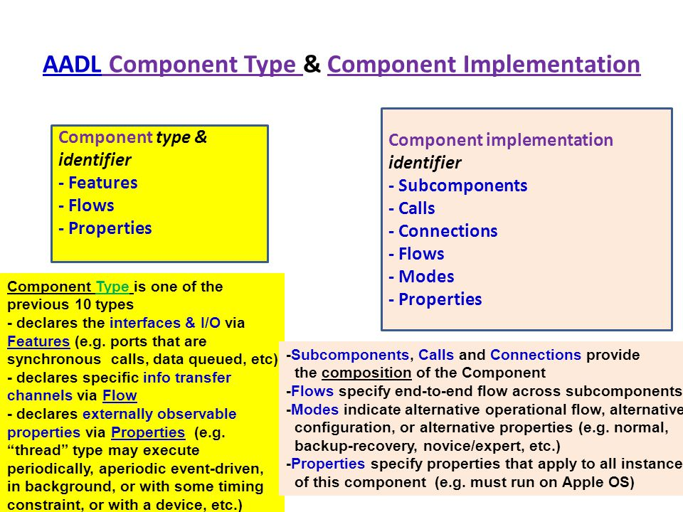 AADL Component Type & Component Implementation