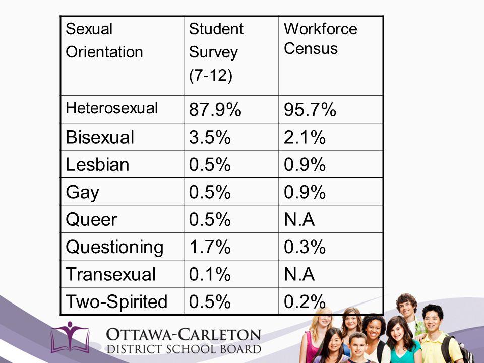 87.9% 95.7% Bisexual 3.5% 2.1% Lesbian 0.5% 0.9% Gay Queer N.A
