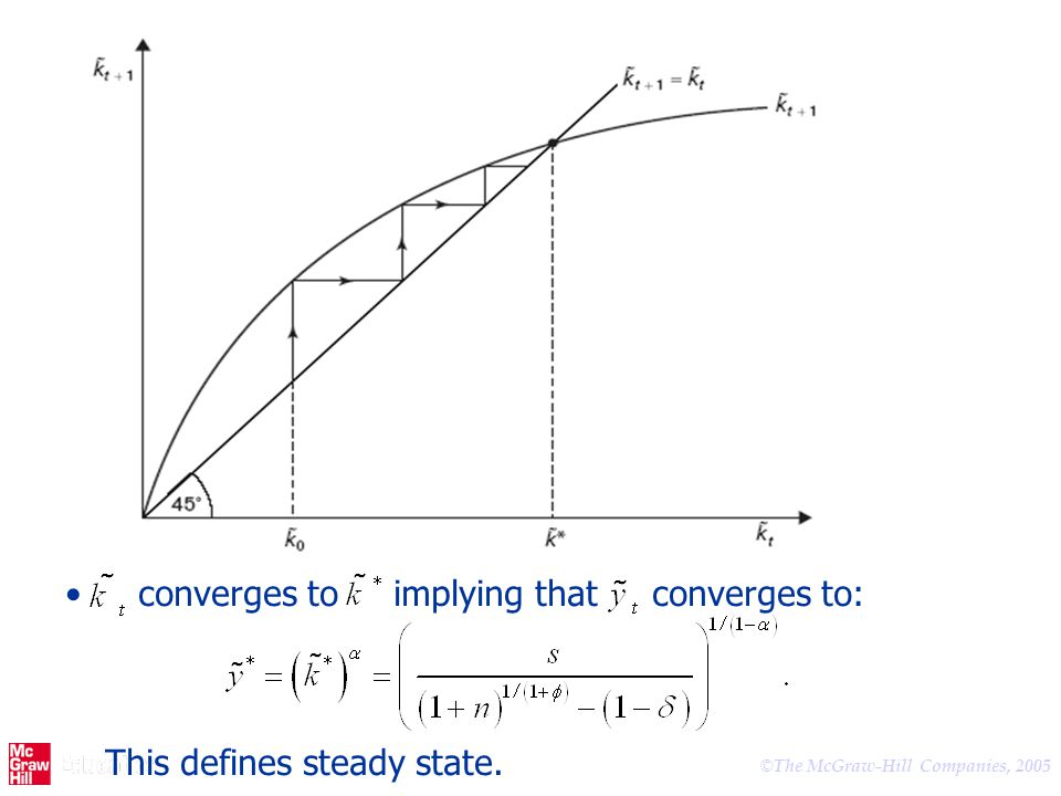 converges to implying that converges to: This defines steady state.