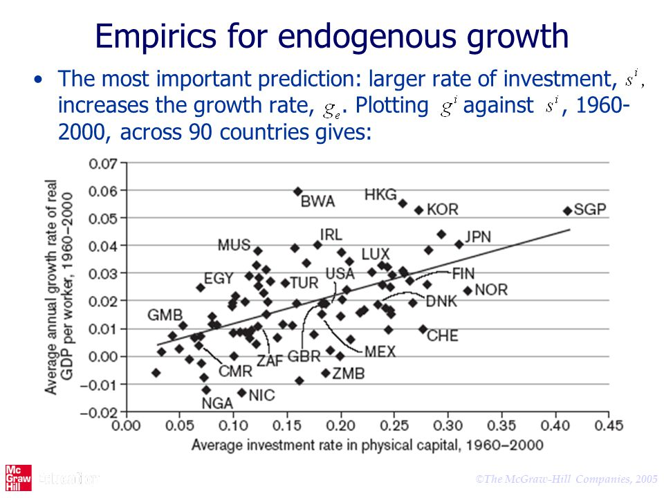 Empirics for endogenous growth