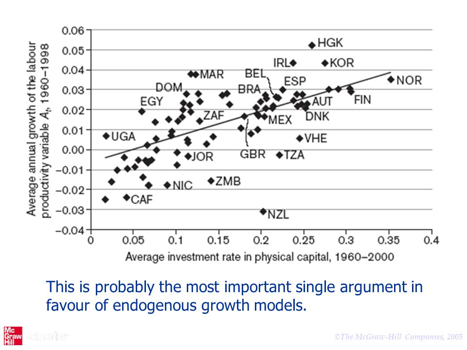 This is probably the most important single argument in favour of endogenous growth models.