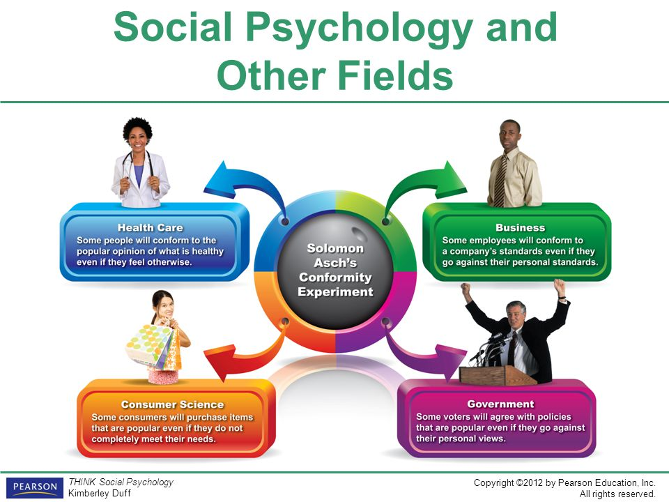Social Psychology and Other Fields