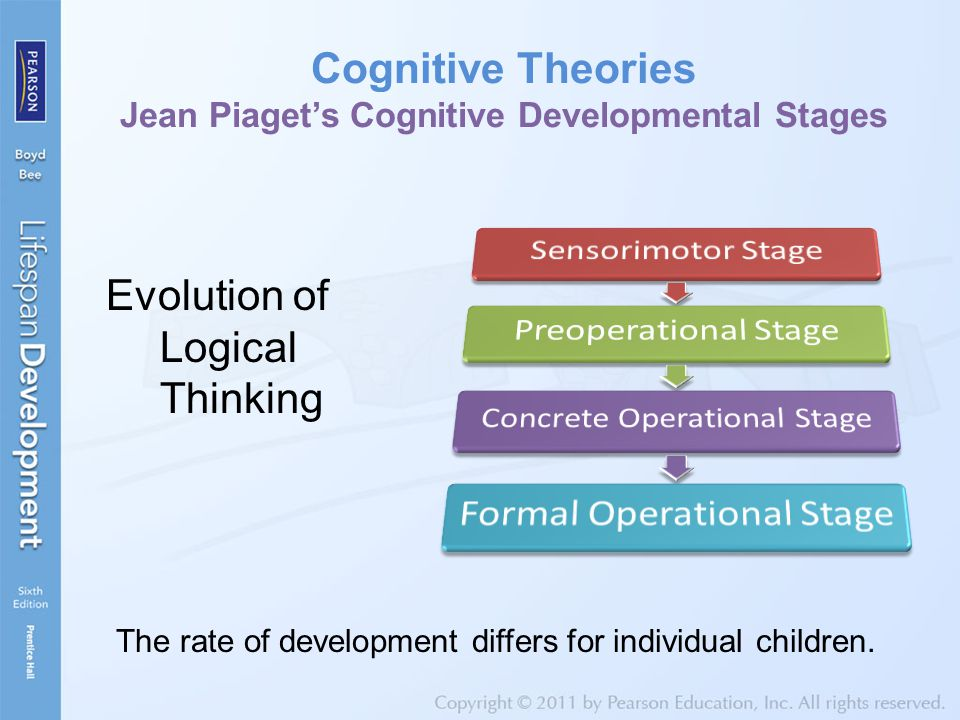 Cognitive Theories Jean Piaget's Cognitive Developmental Stages