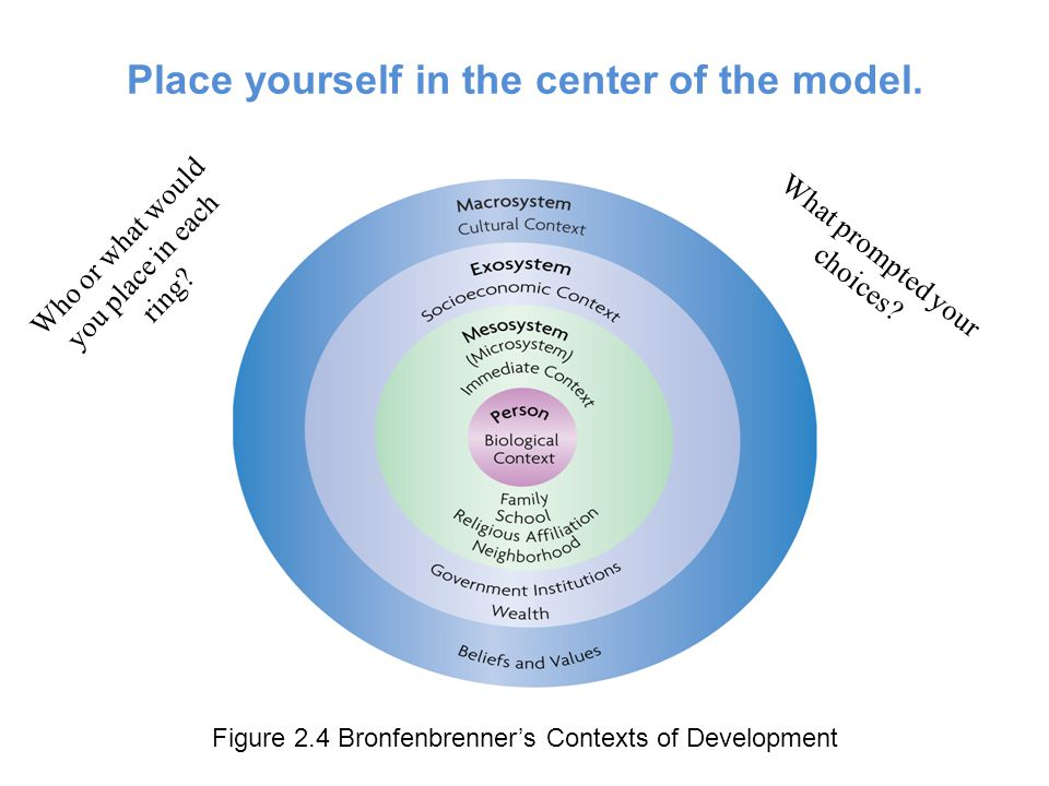 Place yourself in the center of the model.