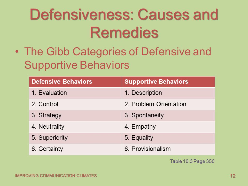 Defensiveness: Causes and Remedies