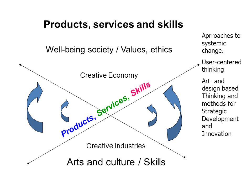 Products, services and skills