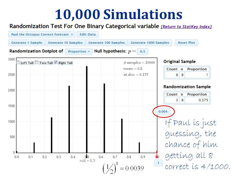 10,000 Simulations www.lock5stat.com/statkey