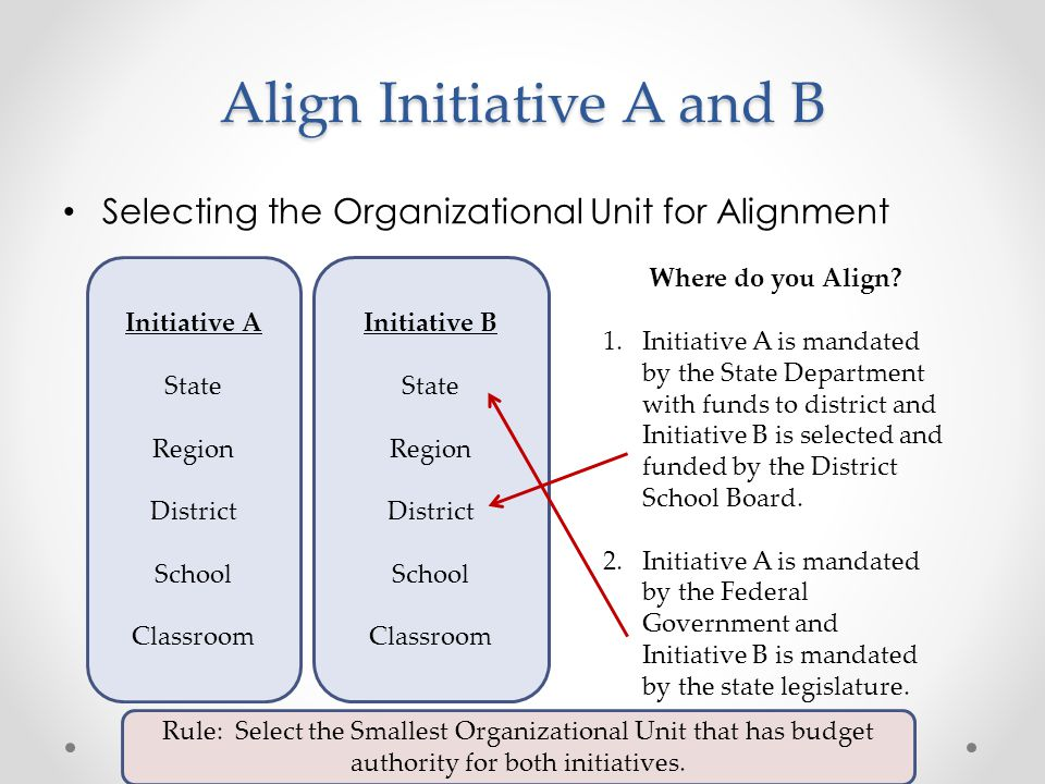 Align Initiative A and B