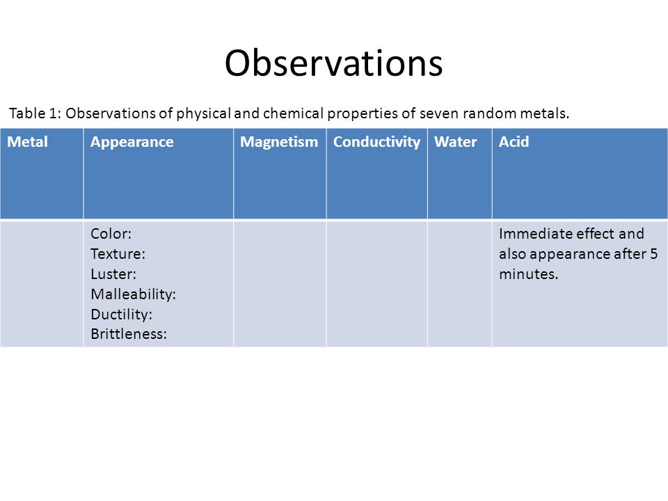 Observations Table 1: Observations of physical and chemical properties of seven random metals. Metal.