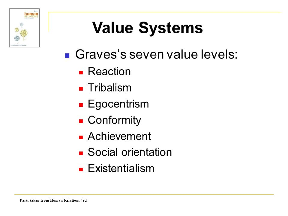 Value Systems Graves's seven value levels: Reaction Tribalism