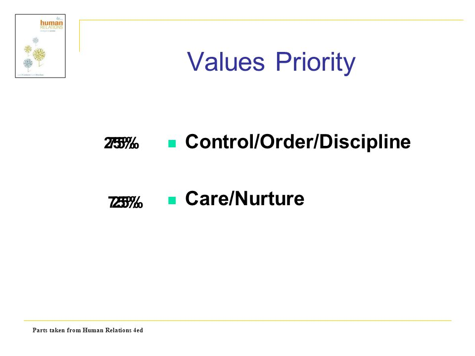 Values Priority Control/Order/Discipline Care/Nurture 25% 75% 75% 25%