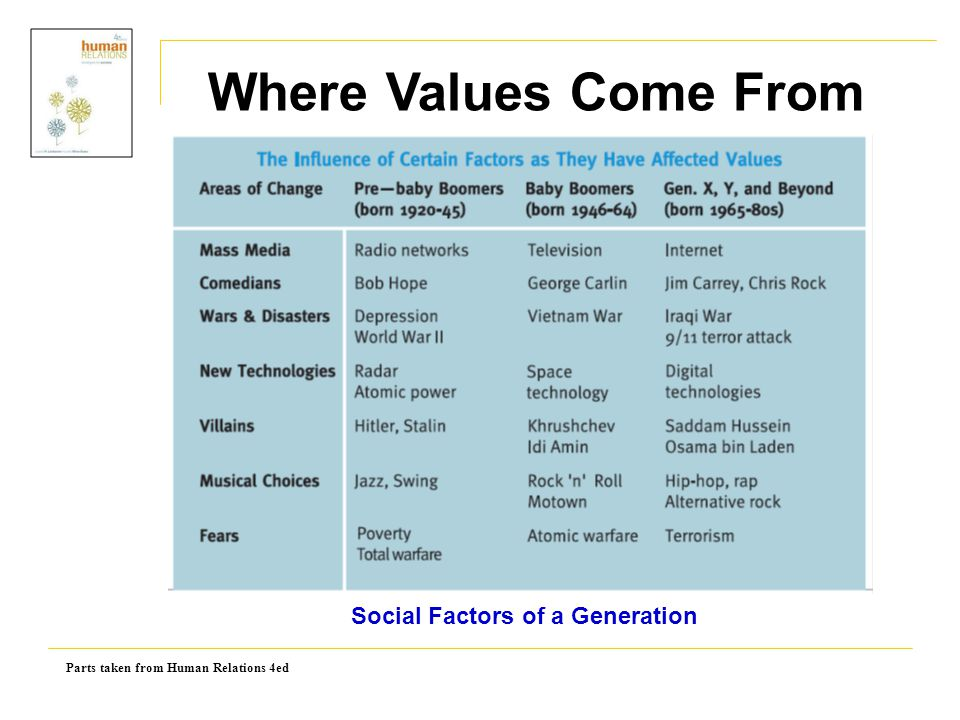 Social Factors of a Generation