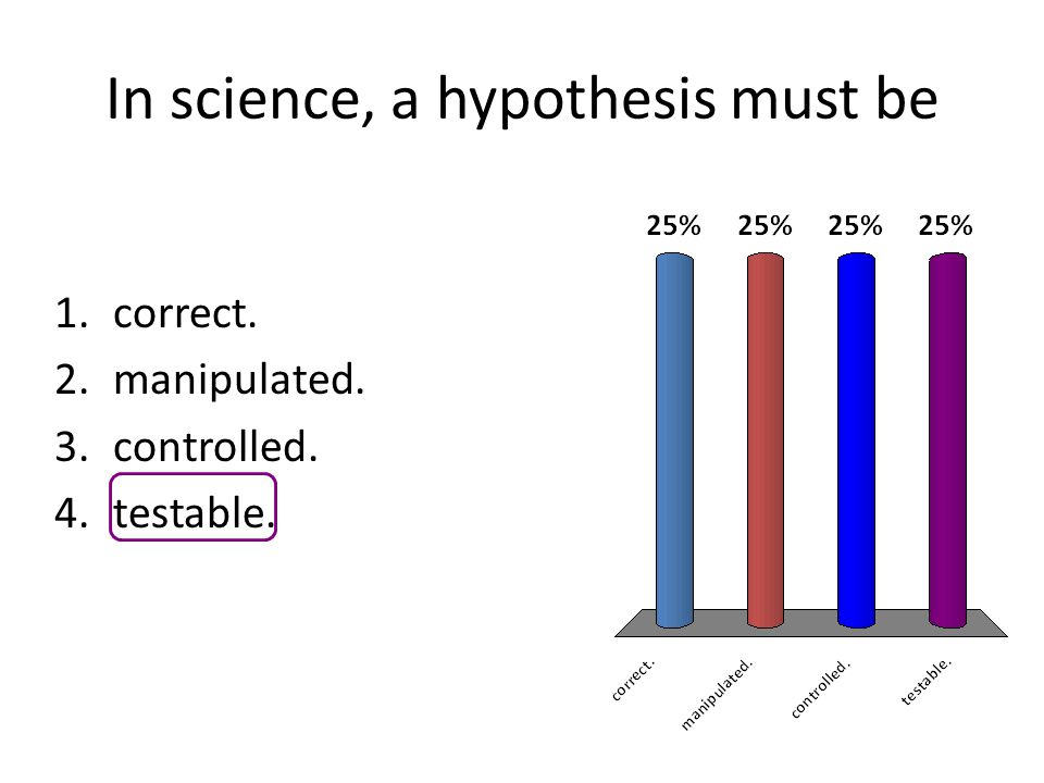 In science, a hypothesis must be