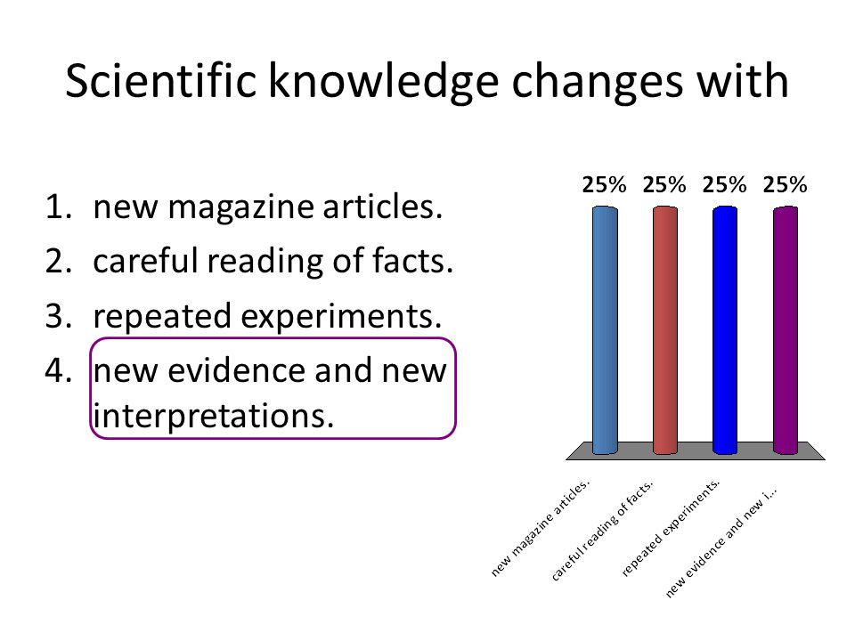 Scientific knowledge changes with
