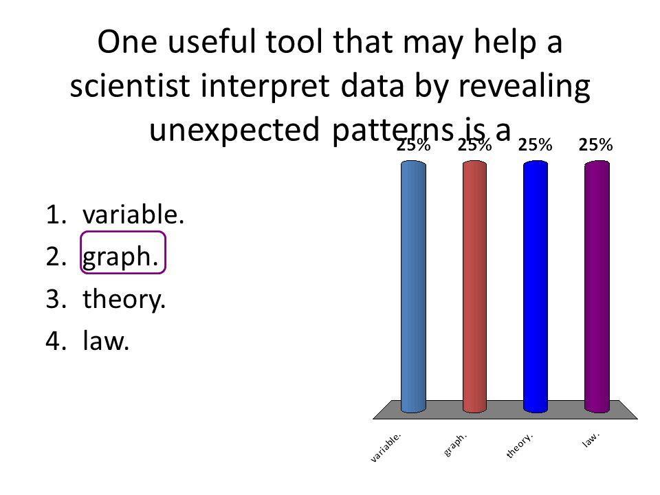 One useful tool that may help a scientist interpret data by revealing unexpected patterns is a