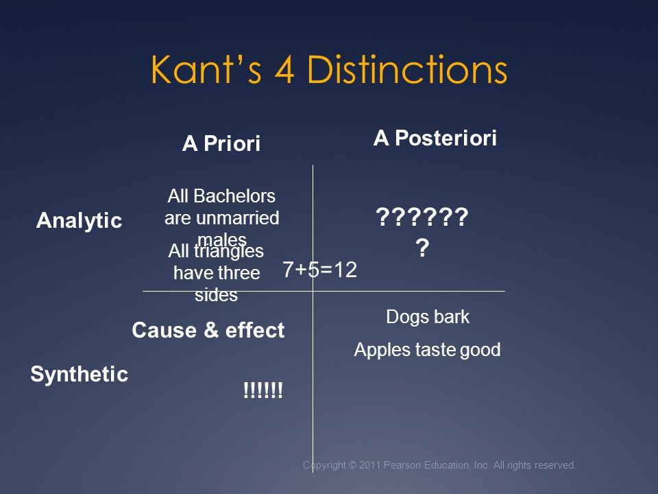 Kant's 4 Distinctions A Posteriori A Priori Analytic 7+5=12