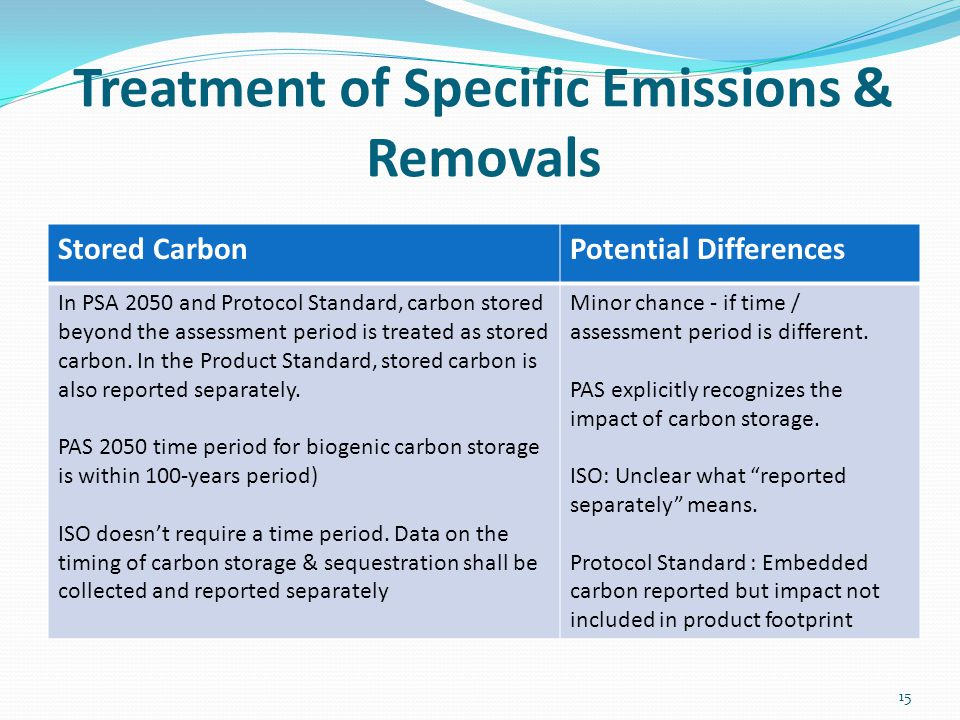 Treatment of Specific Emissions & Removals