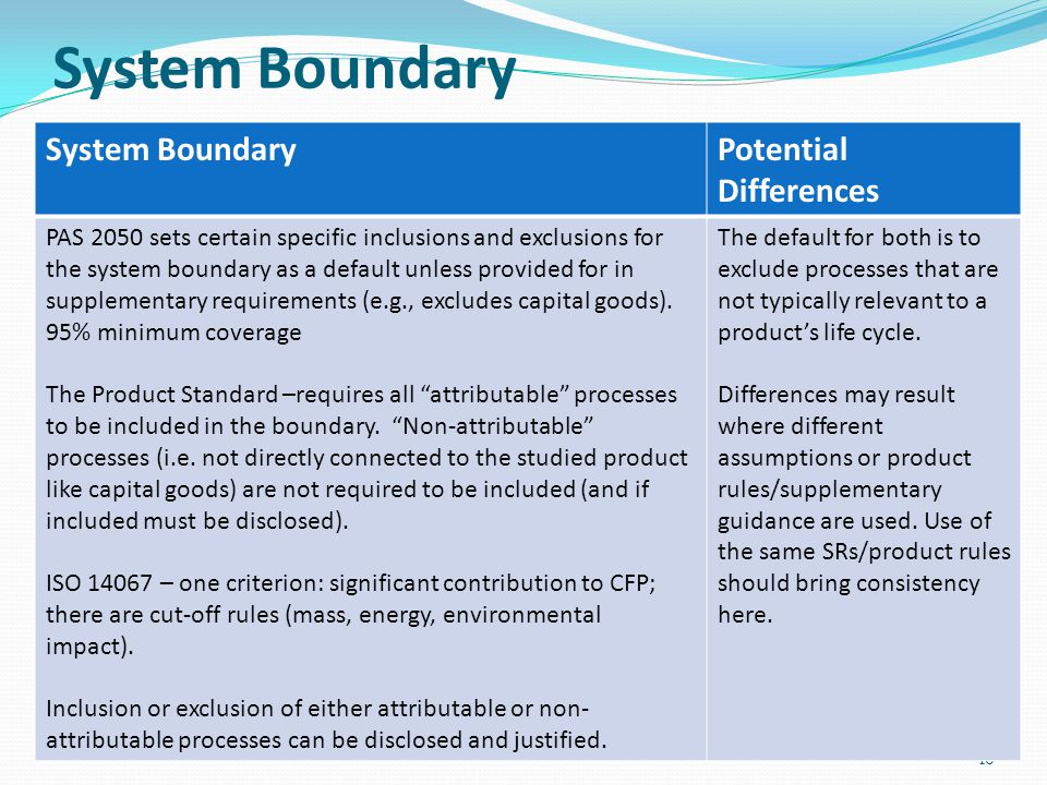 System Boundary System Boundary Potential Differences