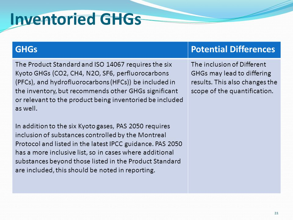 Inventoried GHGs GHGs Potential Differences