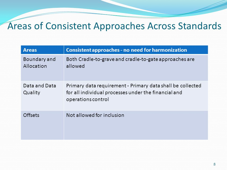 Areas of Consistent Approaches Across Standards