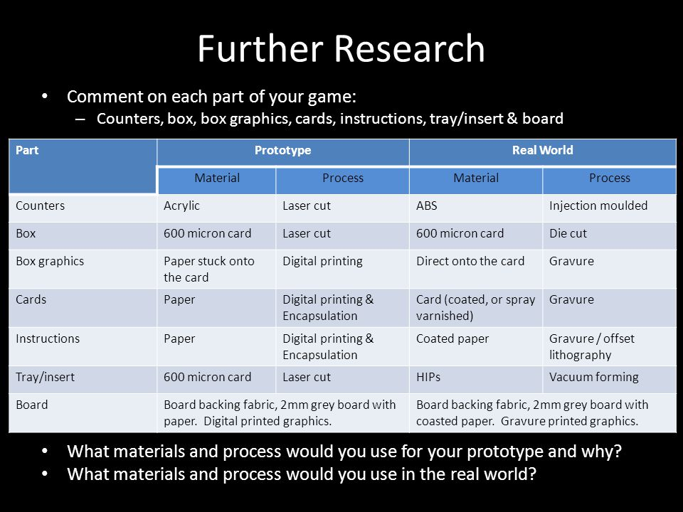 Further Research Comment on each part of your game: