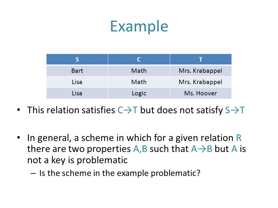 Example This relation satisfies C→T but does not satisfy S→T