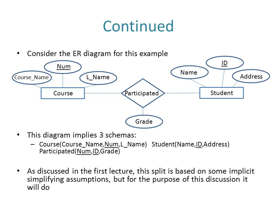 Continued Consider the ER diagram for this example