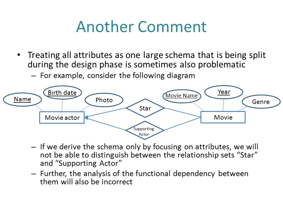 Another Comment Treating all attributes as one large schema that is being split during the design phase is sometimes also problematic.