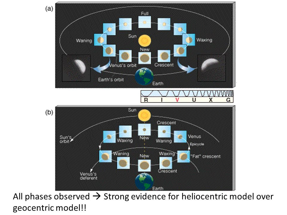 The phases of Venus All phases observed  Strong evidence for heliocentric model over geocentric model!!