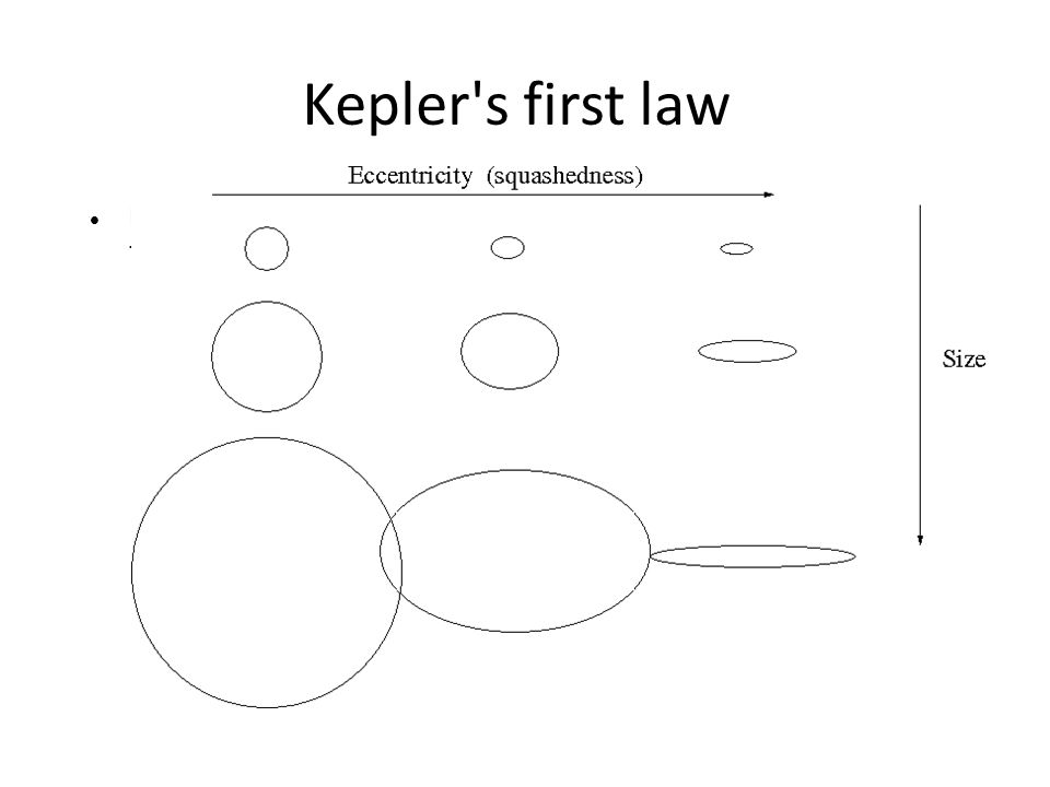 Kepler s first law Planets travel in elliptical orbits with the Sun located at one of the focii of the ellipse.