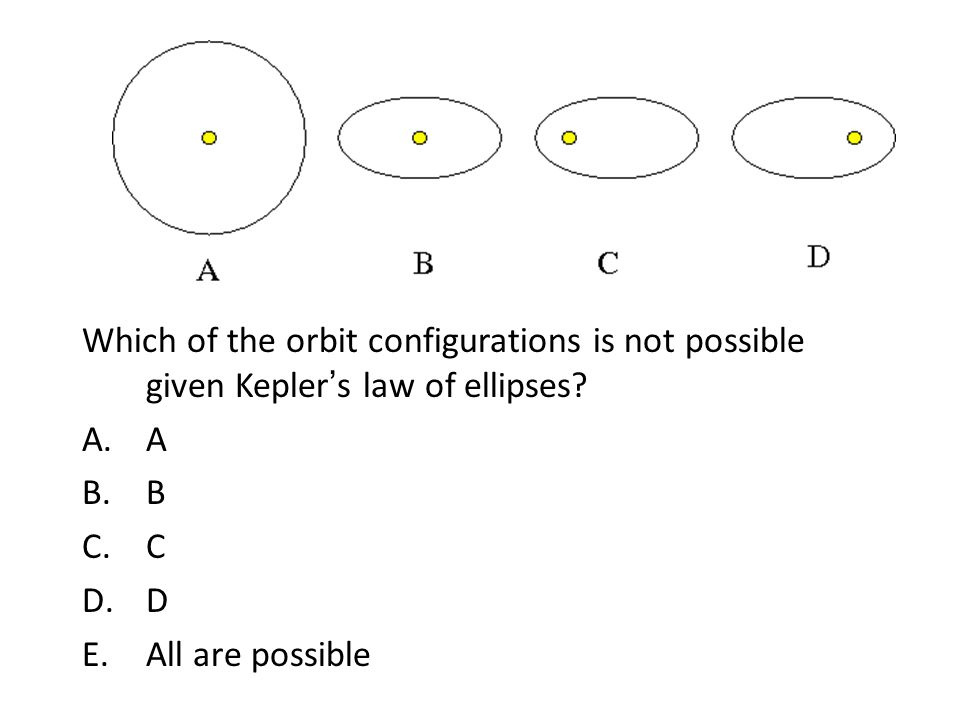Which of the orbit configurations is not possible given Kepler's law of ellipses