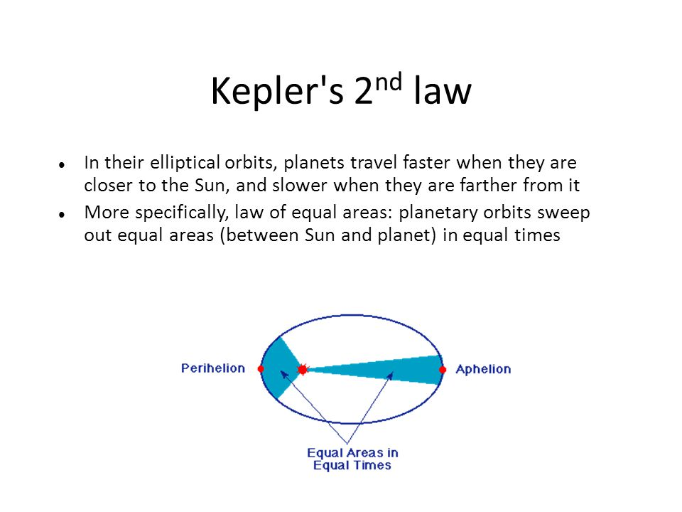 Kepler s 2nd law In their elliptical orbits, planets travel faster when they are closer to the Sun, and slower when they are farther from it.