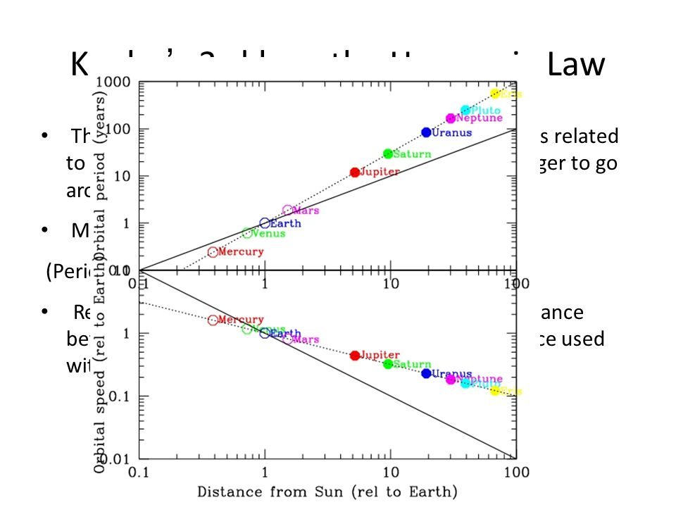 Kepler's 3rd law: the Harmonic Law