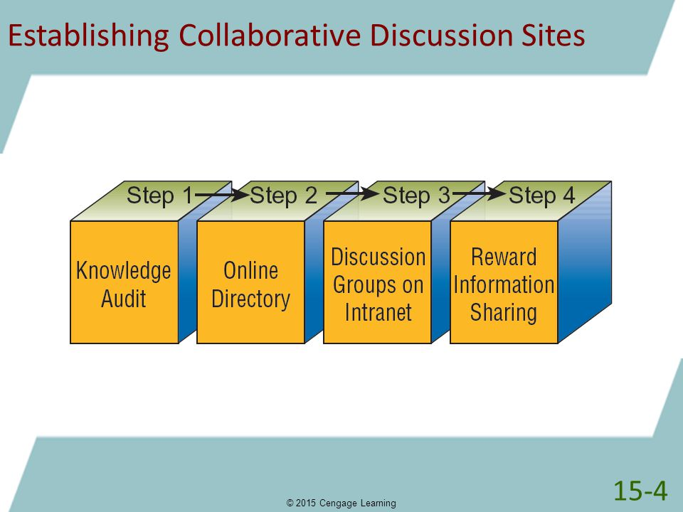 Establishing Collaborative Discussion Sites